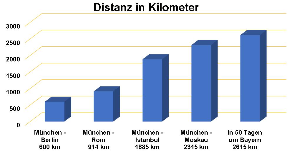 Distanz der Landesgrenze Bayerns in Kilometern