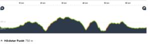Höhenprofil 20.6. 1400 HM, 69 km