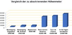 Vergleich der Höhenmeter bei der Umrundung Bayerns
